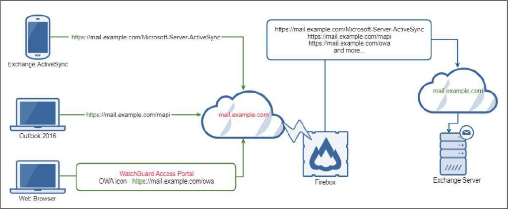 WatchGuard Fireware 12 5 – Tech Blog