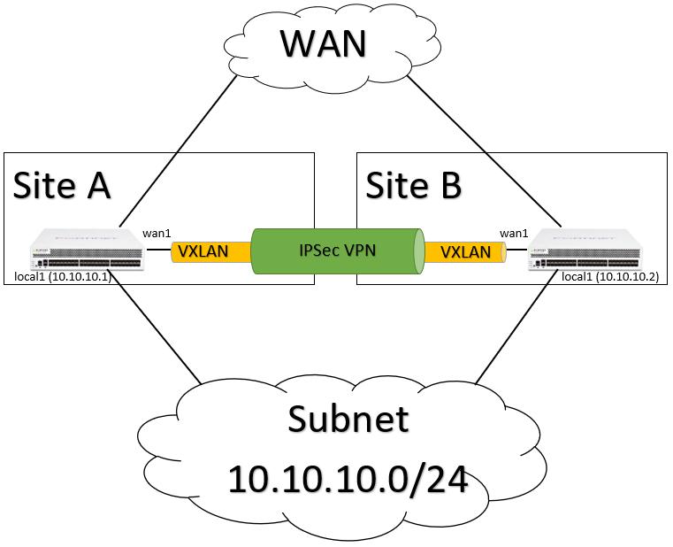 VXLAN: L2 Traffic zwischen Standorten übertragen – Tech Blog